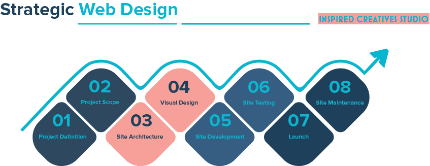 web design process in 8 phases web design made easy